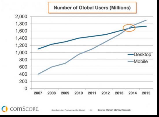 Mobile stats vs desktop users GLOBAL
